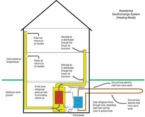 Ground Source Heat Exchange